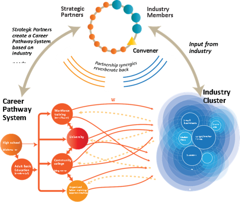 Sector Partnership Model